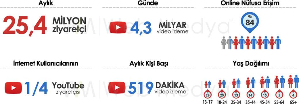 YouTube Ziyaretçi İstatistikleri